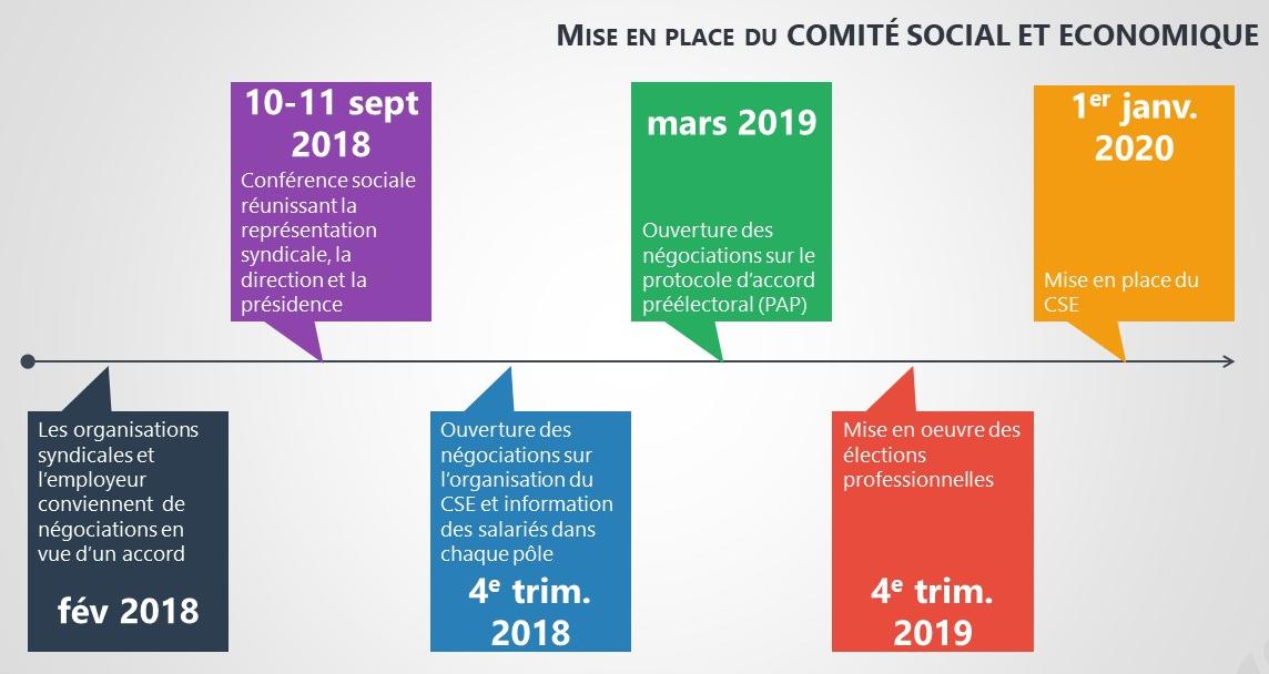 Conference Sociale Pour Preparer Le Comite Social Economique Cse