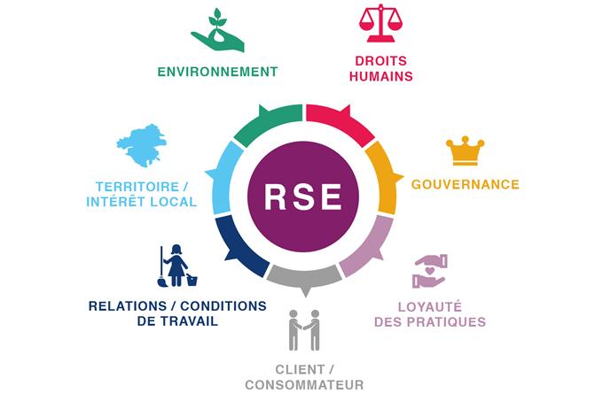 Nos établissements sont porteurs de la responsabilité sociétale d'entreprise (RSE)